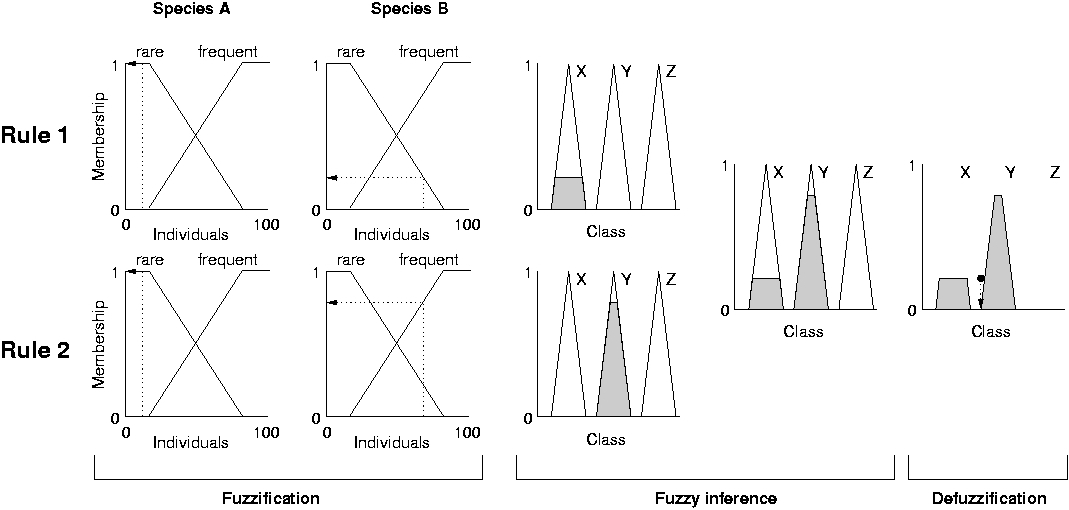 fuzzification - fuzzy inference - defuzzification